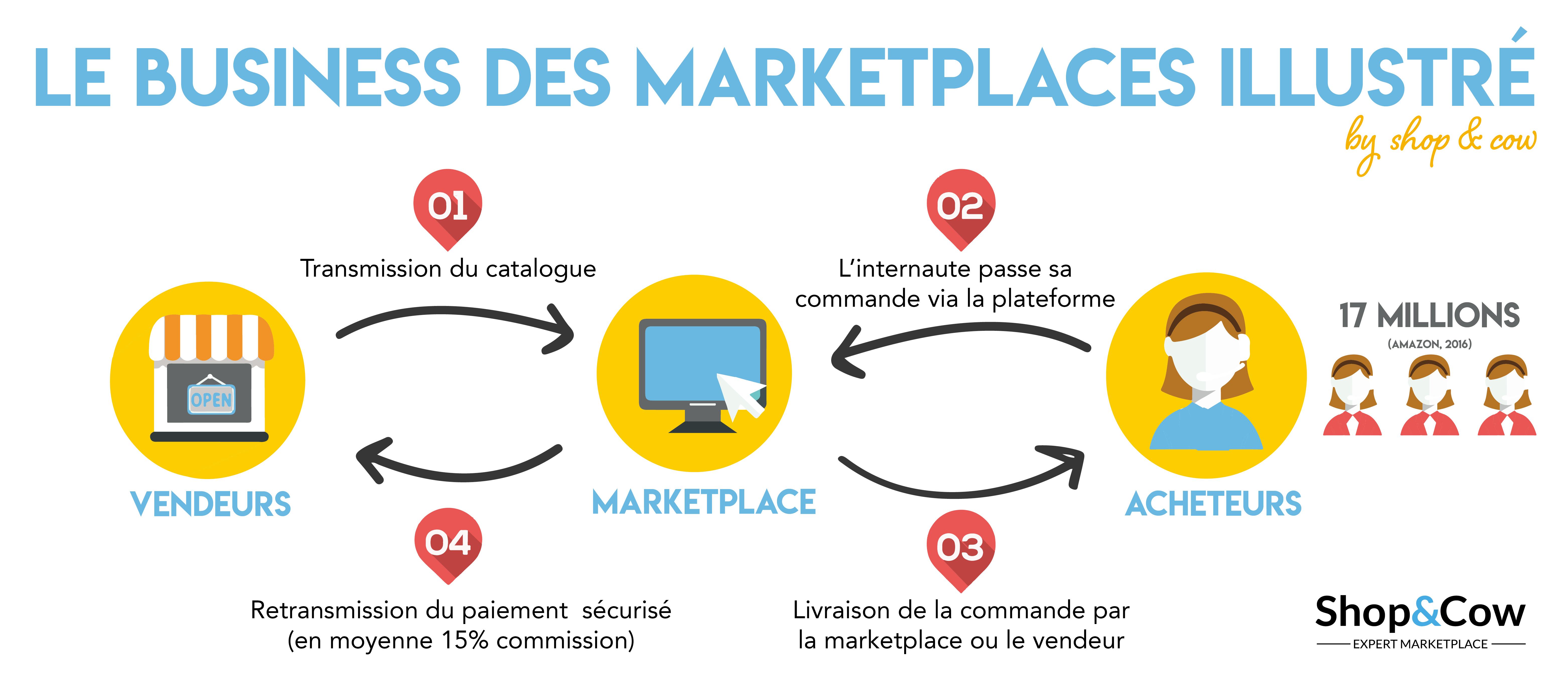 définition des marketplaces Shop & Cow