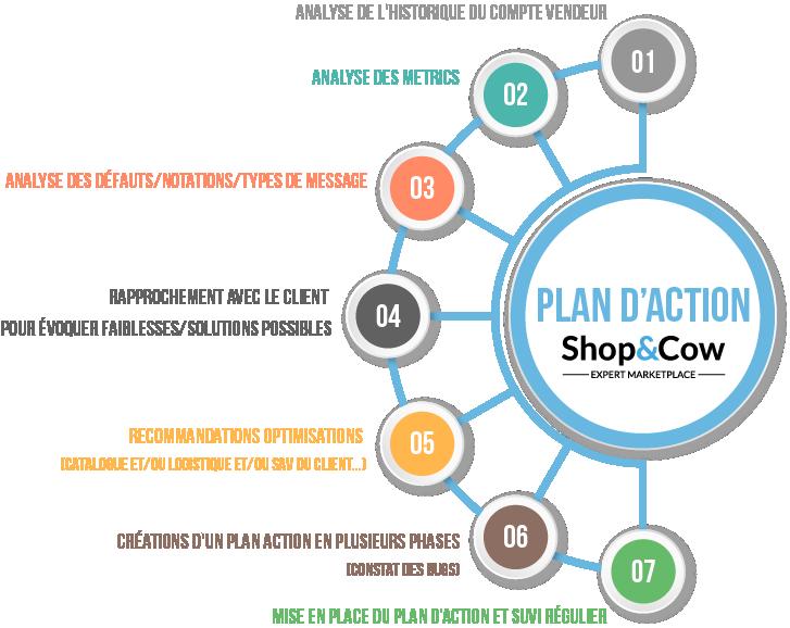 Plan d'action shop & cow
